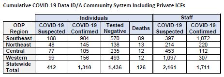 ODP COVID Chart 09-23-20